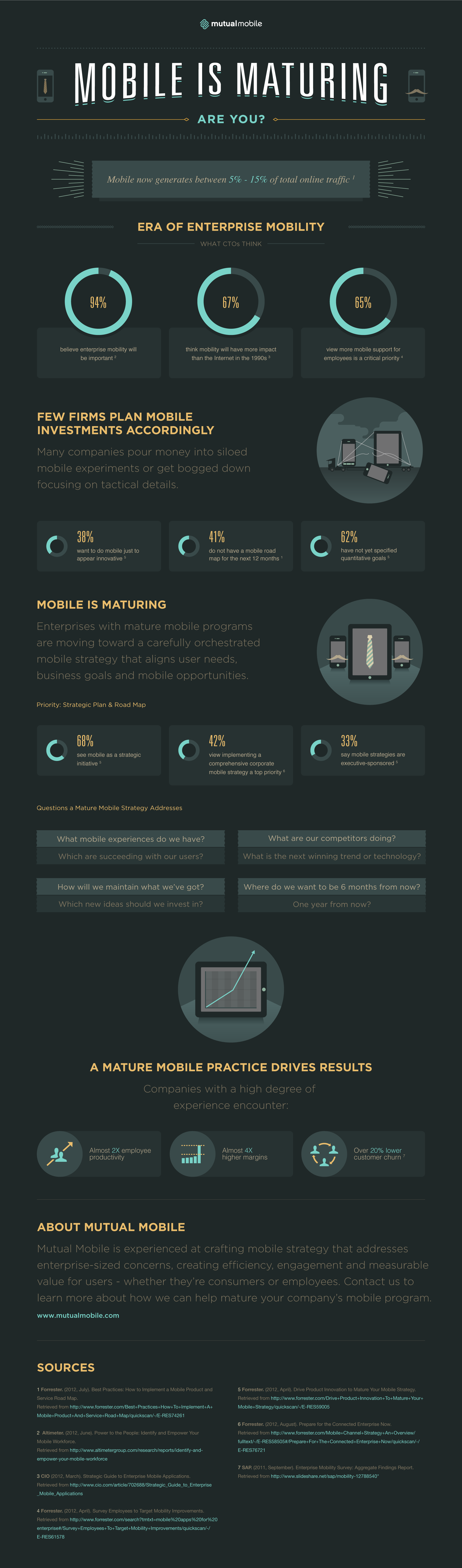 Infographic: Mobile Is Maturing — Are You?